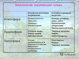 Презентация на тему Загрязнение окружающей среды Цель Доказать  8 Загрязнение окружающей среды