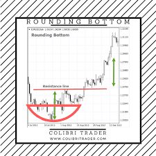 Top 10 Chart Patterns Every Trader Should Know New Trader U