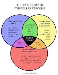 Venn Diagram Of Real And Fake Science Killer Unicorns Explained With Venn Diagrams Fake Biology Texts