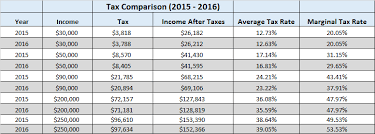 Taxable Income Chart 2016 Personal Tax Rates Are You Paying More Or Less In 2016