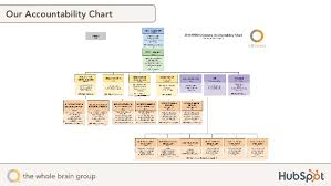 Eos Accountability Chart Roles Inbound14 The Secrets To Long Lasting Client Relationships
