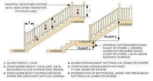 exterior railing height code. here are the recommended standards for deck stair guards, which subject to same exterior railing height code
