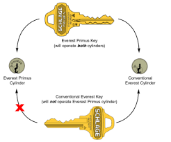schlage primus locks. Schlage Primus Lock And Keys Locks