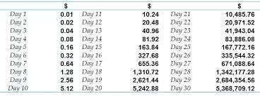 Million Day Chart Place Value Chart Billions Csdmultimediaservice Com