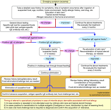 Allergic Reaction Chart Flow Chart For Diagnosis Of Food Allergy Infantile Atopic