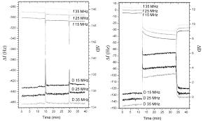 Quartz Crystal Monitor Chart At 15 25 And 35 Mhz Indicating