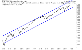 Ignite Stock Chart Stocks Are About To Ignite 3 4 Trillion In Rocket Fuel