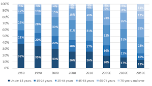 Brazil Population Chart Brazils Promising Diagnostic Lab Market Vaneck