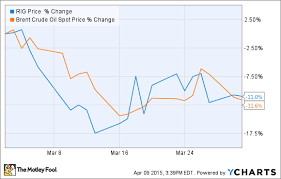Why Transocean Ltds Stock Dropped 11 In March Nasdaq Com