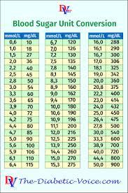 Mg Dl To Mmol L Conversion Chart Blood Sugar Unit Conversion