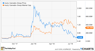 Acbff Stock Price Chart The Under The Radar Reason Marijuana Stocks Are Plunging