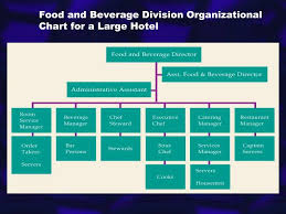 56 Surprising Hotel Food And Beverage Organizational Chart