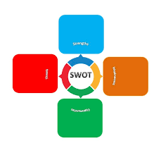 40 Powerful Swot Analysis Templates Examples