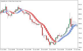 Heiken Ashi Smoothed Forex Mt4 Indicator