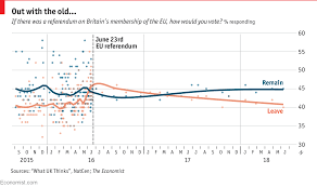 Uk Polling Chart Support For Britains Exit From The Eu Is Waning Daily Chart