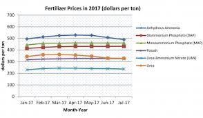 Fertilizer Price Trends In 2017 Msu Extension