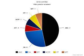 Meda Chart Meta Chart Corruption Watch