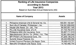 although i represent a great insurance company i dare say all life insurance companies are very much the same they are all le has a solid foundation