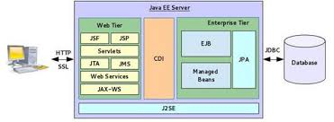 demystifying cdi for java ee   developer comfigure   java ee application architecture   cdi support