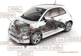 The Fiat 500e electrified Fiat 500 production car