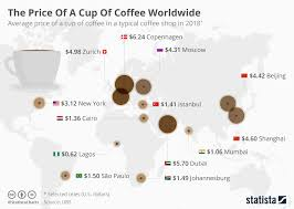 Chart The Price Of A Cup Of Coffee Worldwide Statista