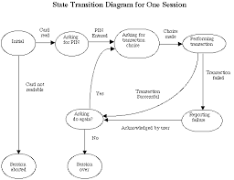 atm simulation session state diagram