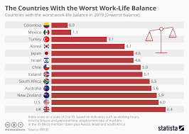 Dutch Charts Top 100 Chart Countries With The Worst Work Life Balance Statista