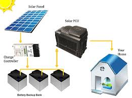 what is off grid solar how does it work benefits energy grabbe how does off grid work