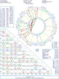 Amy Winehouse Natal Birth Chart From The Astrolreport A