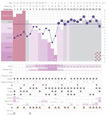 Cervical Mucus Chart Example How To Use Kindara To Meet Your Fertility And Health Goals