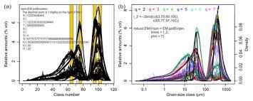 Egqsj Grain Size Distribution Unmixing Using The R Package