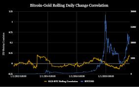 Bitcoin Macro Economics Separating Myth From Reality