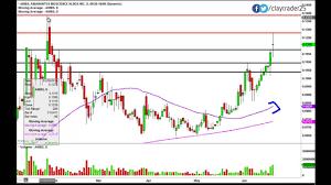 Amarantus Bioscience Holdings Inc Ambs Stock Chart Technical Analysis For 6 18 14