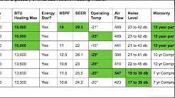 Chart Sizing Pump Mini Heat Pa Split Fullerton