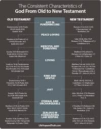 76 Veracious Christ In The Old Testament Chart