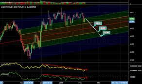 Chaikin Money Flow Cmf Technical Indicators Tradingview