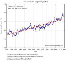Global Average Surface Temperature Anomalies Tcc