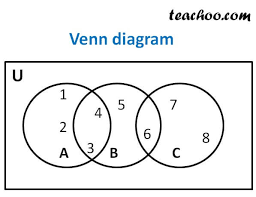 Venn Diagram In Maths Venn Diagram Questions With Examples Teachoo Venn