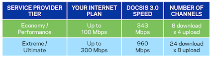 Does Your Modem Match Your Broadband Service