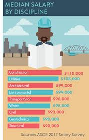 architectural engineering salary. SalarySurvey17Disciplines Architectural Engineering Salary