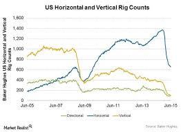 Horizontal Vs Vertical Rig Counts Charts Graphs Maps