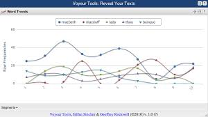 Type Frequencies Chart Voyant Tools Documentation
