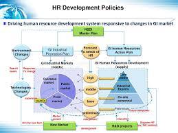 Ppt Geospatial Information Human Resource Development