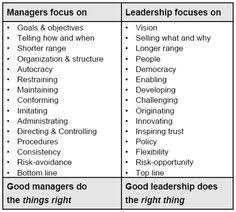 leadership vs management engaged inspired  management vs leadership