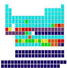 NS - The Periodic Table's Relevance to FNaF   Five Nights at ...