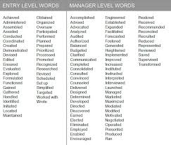 Resume Examples: Action Verbs For Resumes Examples List Of 180 with Action  Words To Use