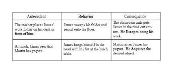 Abc Behaviour Chart Example Behavior Management Jon Weinberger Impact Of Special Needs