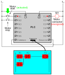 programmable logic controllers (plc) ladder logic electronics Contactor Coil Wiring Diagram now, if we release the \u201cstart\u201d pushbutton, the normally open x1 \u201ccontact\u201d will return to its \u201copen\u201d state, but the motor will continue to run because the y1 contactor coil wiring diagram goodman