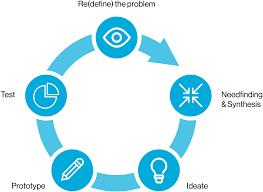 Design Thinking Chart Design Thinking Hsg Program