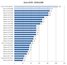 Geforce Gtx 680 Overclock Guide Dx11 Anno 2070